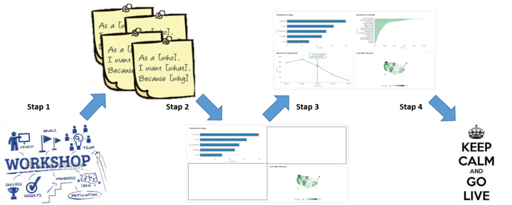 Dashboard ontwikkeling in 4 stappen