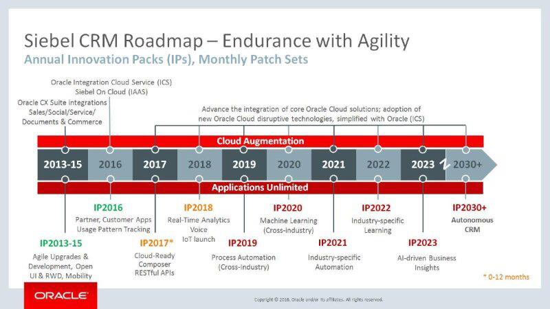 Roadmap Oracle Siebel
