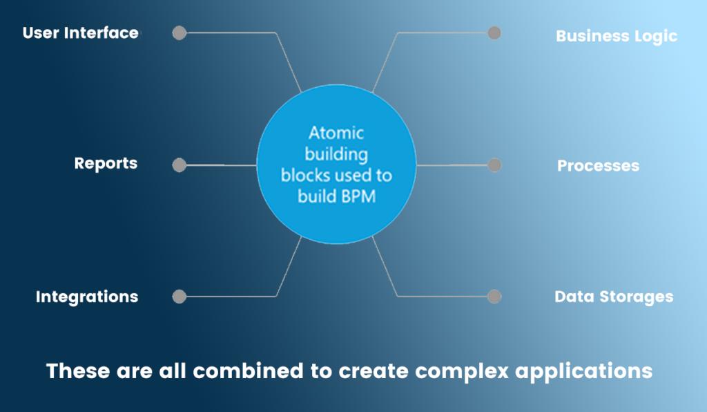PEGA Systems - Atomic Building